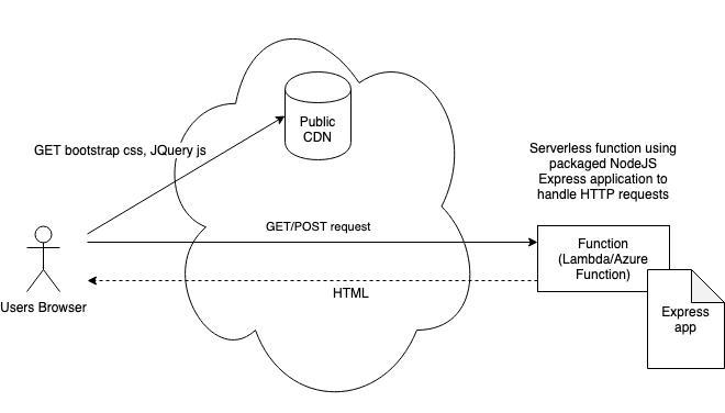 serverless-option-1-simple-function