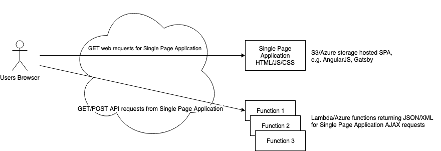 serverless-option-2-static-site-w-functions