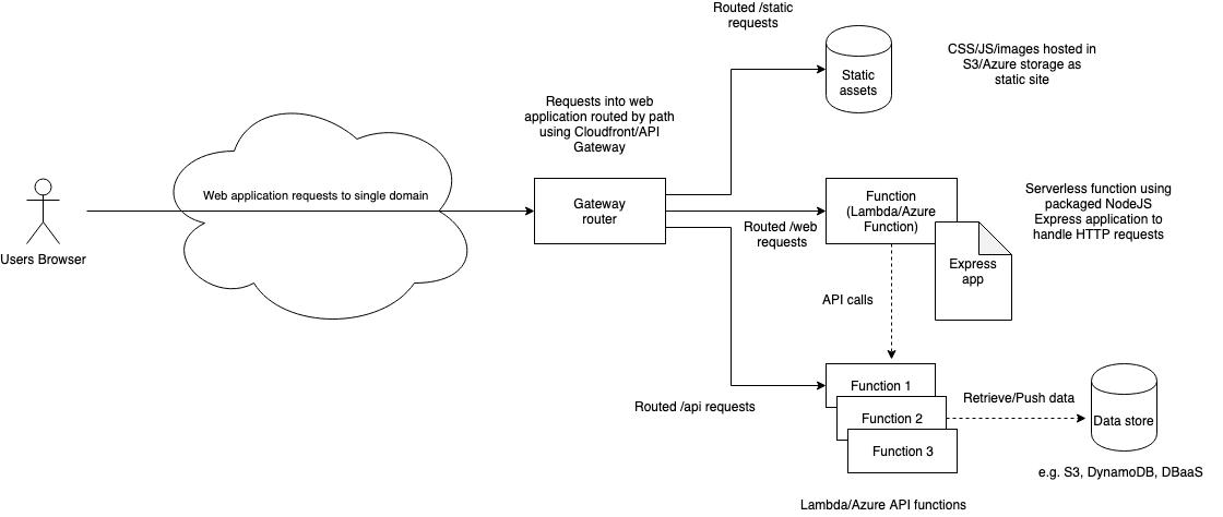 serverless-option-3-routing